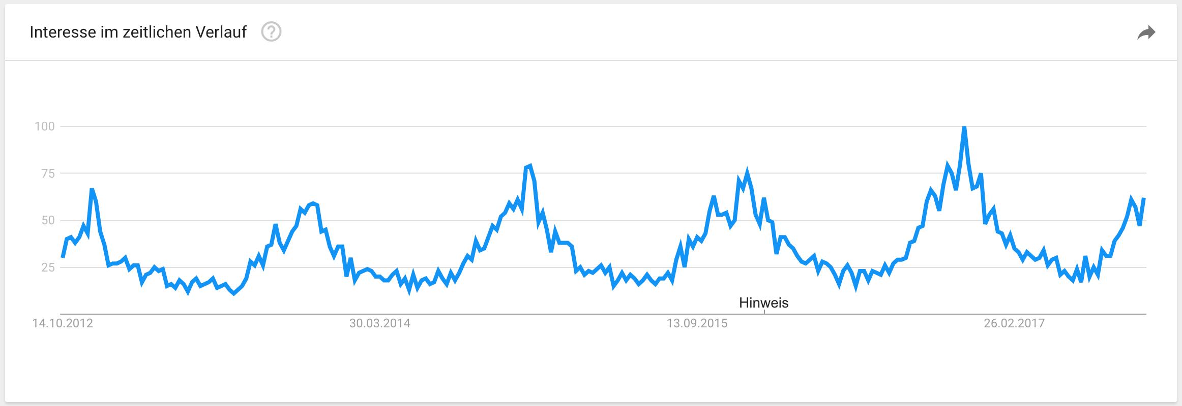 schaffell-google-trends